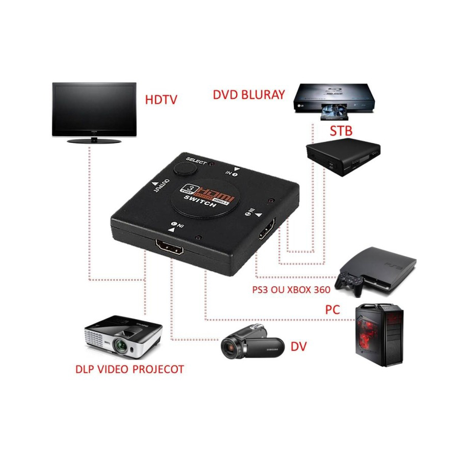 ΑΝΤΑΠΤΟΡΑΣ HDMI SWITCH  ΜΕ 3 ΘΥΡΕΣ